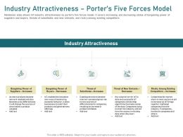 Industry Attractiveness Porters Five Forces Model Rivalry Ppt Powerpoint Presentation Pictures Grid