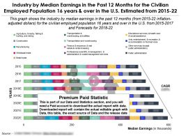 Industry By Median Earnings In Past 12 Months Civilian Employed Population 16 Years In US 2015-22