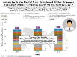 Industry By Sex For Full Time Year Round Civilian Employed Population Males 16 Years Over US 2015-2017