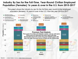 Industry By Sex For The Full Time Year Round Population Females 16 Years Over In US 2015-17