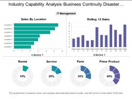 Industry Capability Analysis Business Continuity Disaster Recovery Costs