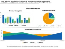 Industry Capability Analysis Financial Management Manufacturing Sales Marketing It 1