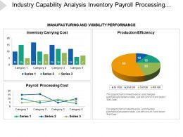 Industry Capability Analysis Inventory Payroll Processing Production Efficiency