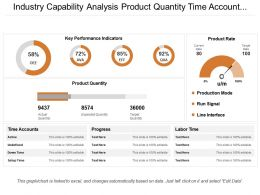 Industry Capability Analysis Product Quantity Time Account Progress Production Rate