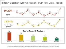Industry Capability Analysis Rate Of Return First Order Product