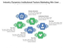 Industry Dynamics Institutional Factors Marketing Mix User Authentication