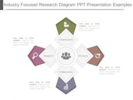 Industry Focused Research Diagram Ppt Presentation Examples