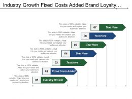 Industry Growth Fixed Costs Added Brand Loyalty Product Differ