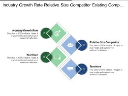 Industry Growth Rate Relative Size Competitor Existing Competitors
