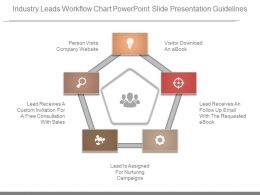 Industry Leads Workflow Chart Powerpoint Slide Presentation Guidelines