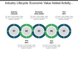 Industry Lifecycle Economic Value Added Activity Based Costing Cpb