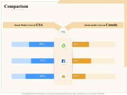 Industry Outlook Comparison Ppt Powerpoint Presentation Outline Professional