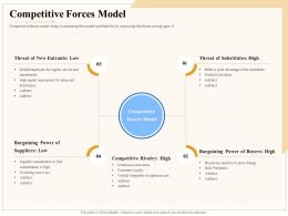 Industry Outlook Competitive Forces Model Ppt Powerpoint Presentation
