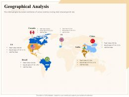 Industry Outlook Geographical Analysis Ppt Powerpoint Presentation