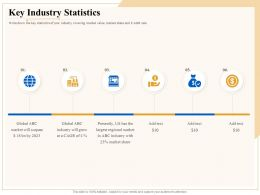 Industry Outlook Key Industry Statistics Ppt Powerpoint Presentation
