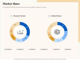 Industry Outlook Market Share Ppt Powerpoint Presentation