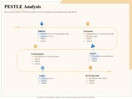 Industry Outlook PESTLE Analysis Ppt Powerpoint Presentation