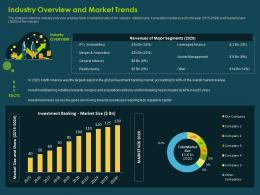 Industry Overview And Market Trends Investment Banking Collection Ppt Elements