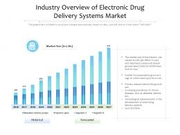 Industry Overview Of Electronic Drug Delivery Systems Market