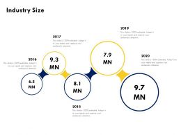 Industry Size 2016 To 2020 Ppt Powerpoint Presentation Visual Aids Layouts