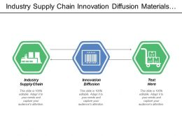 Industry Supply Chain Innovation Diffusion Materials Firm Competent Firm