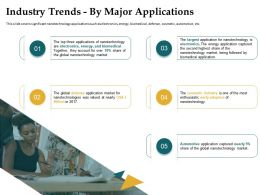 Industry Trends By Major Applications Automotive Ppt Powerpoint Presentation Styles