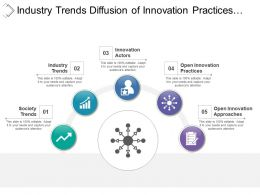 Industry Trends Diffusion Of Innovation Practices With Converging Arrows