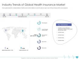 Industry Trends Of Global Health Insurance Market Health Insurance Company Ppt Themes