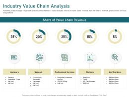 Industry Value Chain Analysis Embedded Chips Ppt Powerpoint Presentation Layouts Pictures