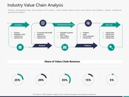 Industry Value Chain Analysis M3301 Ppt Powerpoint Presentation Inspiration Shapes