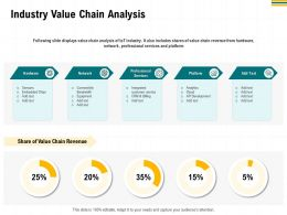 Industry Value Chain Analysis Slide Displays Ppt Powerpoint Presentation Gallery Pictures