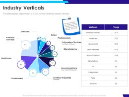 Industry Verticals Financial Ppt Powerpoint Presentation Icon Topics