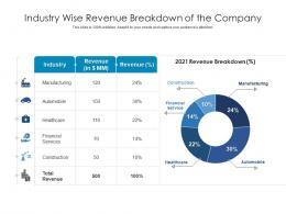Industry Wise Revenue Breakdown Of The Company