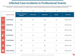 Infected Case Incidents In Professional Events Ppt Powerpoint Topics