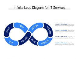 Infinite Loop Diagram For IT Services
