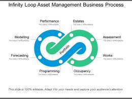 infinity loop asset management business process