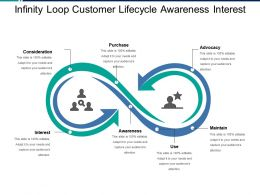 infinity loop customer lifecycle awareness interest