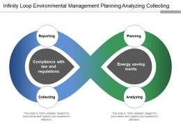 infinity loop environmental management planning analyzing collecting