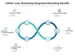Infinity Loop Illustrating Integrated Marketing Benefits