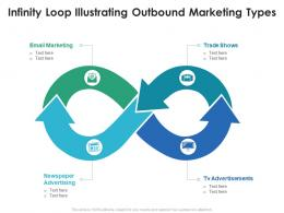 Infinity Loop Illustrating Outbound Marketing Types