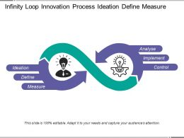 infinity loop innovation process ideation define measure