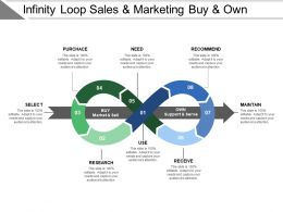 infinity loop sales and marketing buy and own