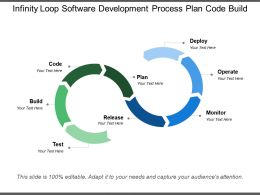 infinity loop software development process plan code build
