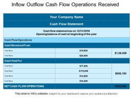 Inflow Outflow Cash Flow Operations Received