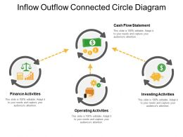 Inflow Outflow Connected Circle Diagram