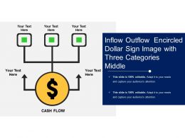 Inflow Outflow Encircled Dollar Sign Image With Three Categories