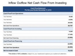 Inflow Outflow Net Cash Flow From Investing