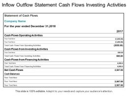 Inflow Outflow Statement Cash Flows Investing Activities