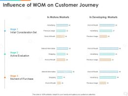 Influence Of WOM On Customer Journey Ppt Powerpoint Presentation Gallery Example Topics