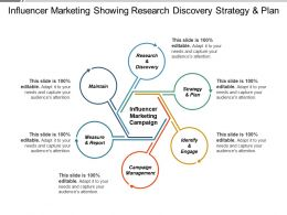 Influencer Marketing Showing Research Discovery Strategy And Plan